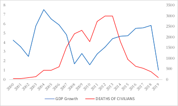 The inverse relationship between terrorism and GDP