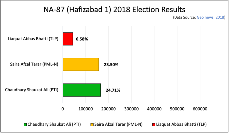 elections results of NA-87 in 2018
